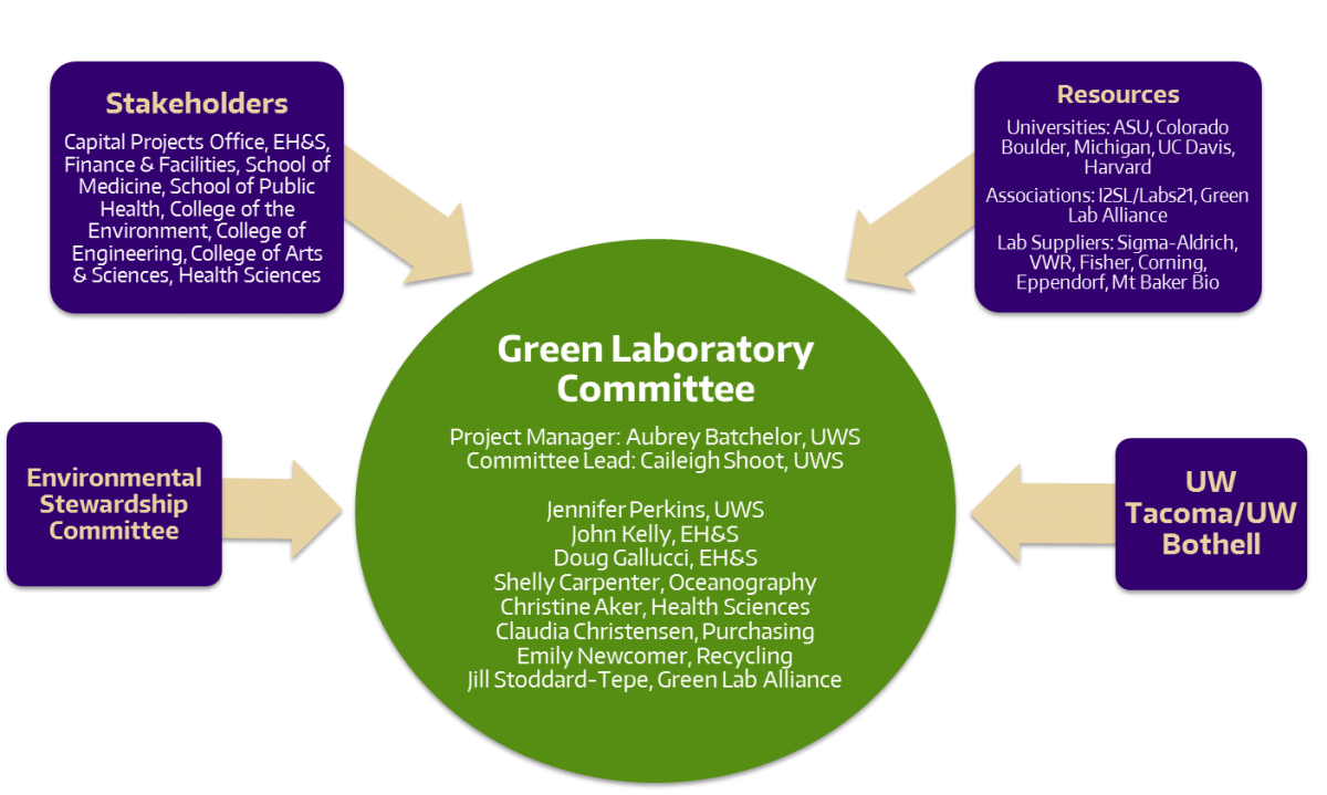 Green Laboratory creation stakeholders