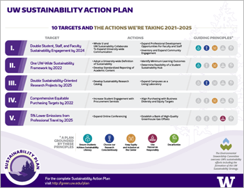 thumbnail of cover of sustainability action plan at a glance