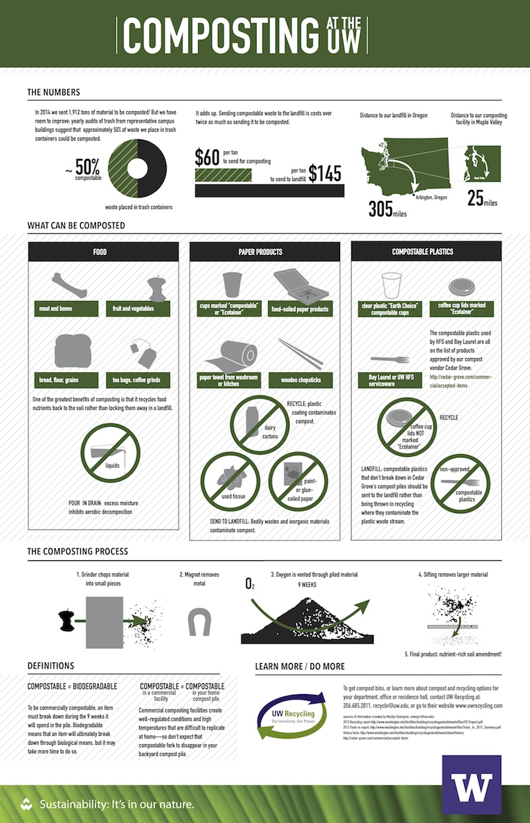 Composting Inforgraphic