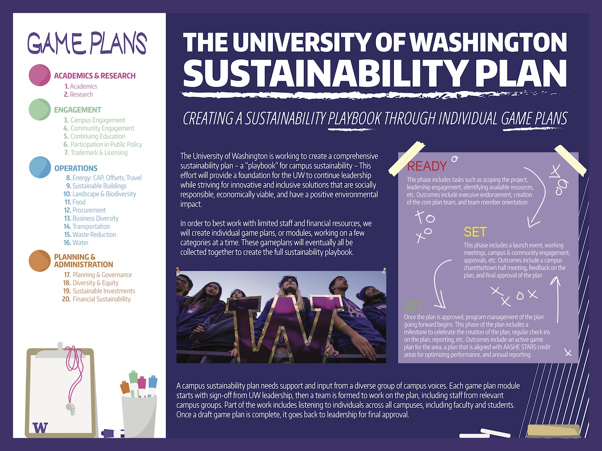 "Sustainability plan ""playbook"" poster"