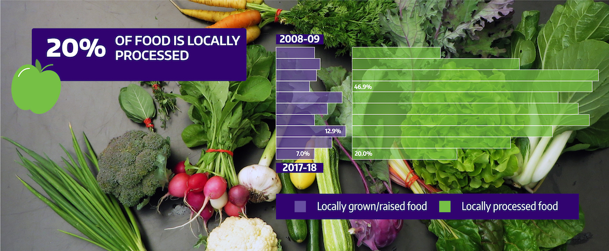 UW food infographic - 20% of our food is produced locally