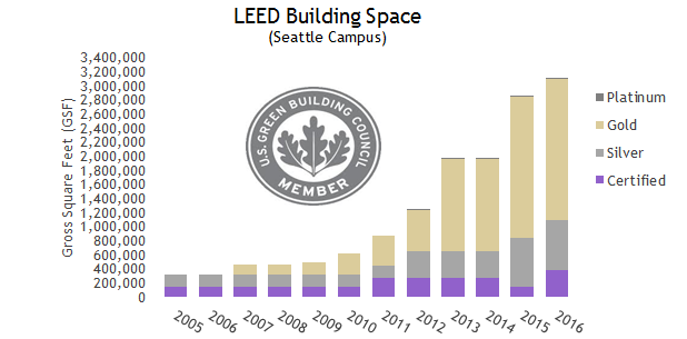 Leed certification levels driverlayer search engine for Platinum leed certification