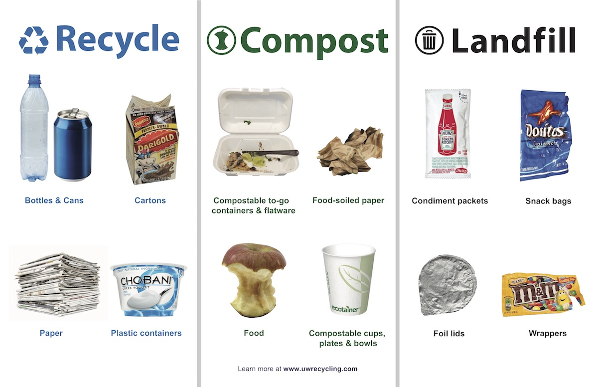 Recycling/Compost/Landfill poster
