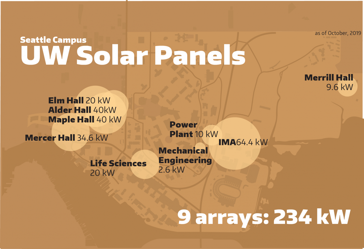 Infographic of solar panel locations on UW's Seattle campus